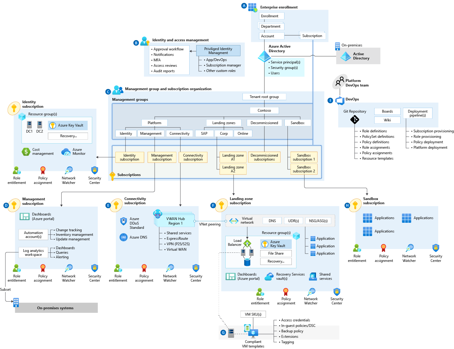 Azure Enterprise Scale Landing Zone Architecture View